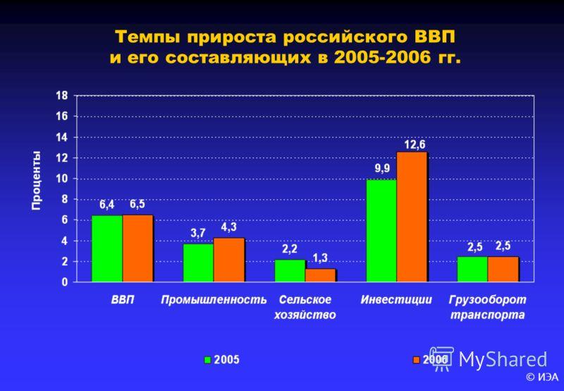 © ИЭА Темпы прироста российского ВВП и его составляющих в 2005-2006 гг.