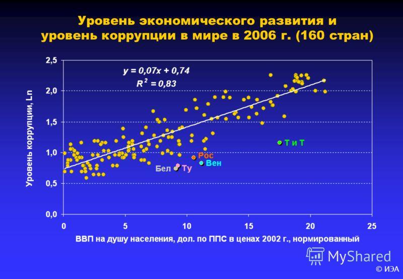 © ИЭА Уровень экономического развития и уровень коррупции в мире в 2006 г. (160 стран)
