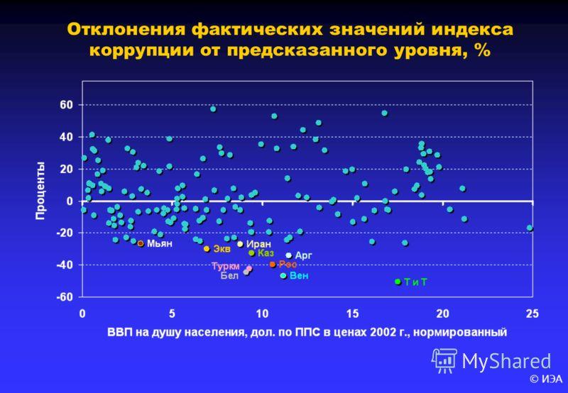 © ИЭА Отклонения фактических значений индекса коррупции от предсказанного уровня, %