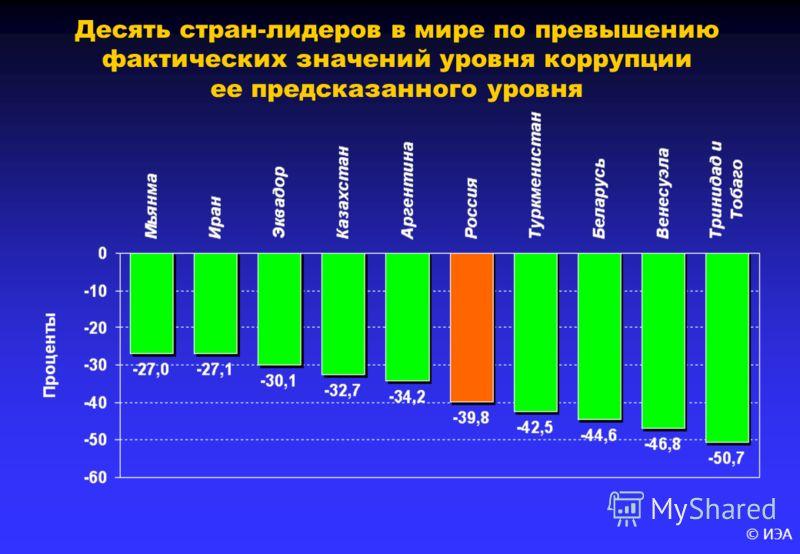 © ИЭА Десять стран-лидеров в мире по превышению фактических значений уровня коррупции ее предсказанного уровня