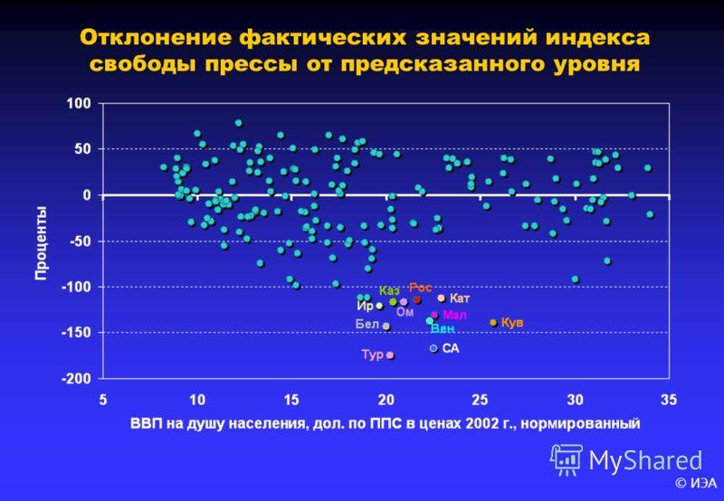 © ИЭА Отклонение фактических значений индекса свободы прессы от предсказанного уровня