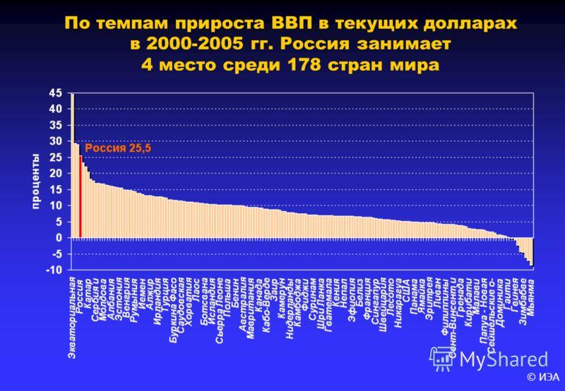 © ИЭА По темпам прироста ВВП в текущих долларах в 2000-2005 гг. Россия занимает 4 место среди 178 стран мира