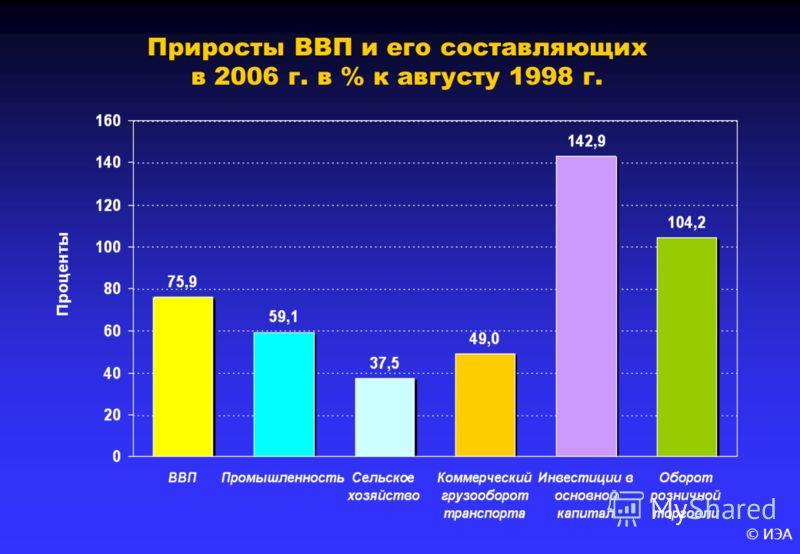 © ИЭА Приросты ВВП и его составляющих в 2006 г. в % к августу 1998 г.