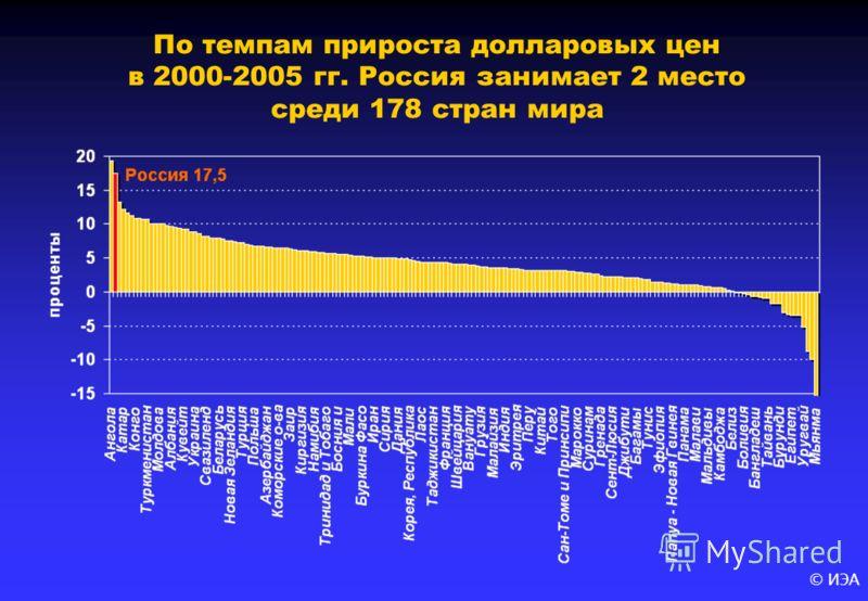© ИЭА По темпам прироста долларовых цен в 2000-2005 гг. Россия занимает 2 место среди 178 стран мира