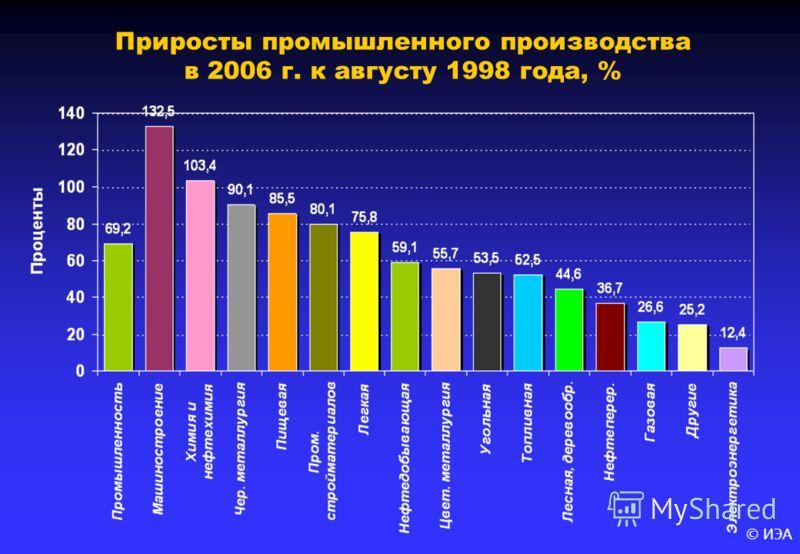 © ИЭА Приросты промышленного производства в 2006 г. к августу 1998 года, %