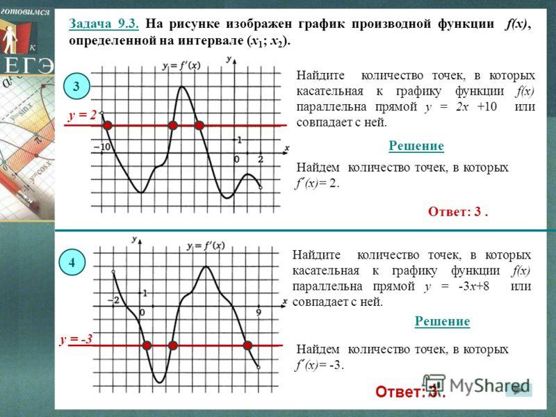 Задача 9.3. На рисунке изображен график производной функции f(x), определенной на интервале (x 1 ; x 2 ). 3 Решение Найдем количество точек, в которых f ´ (x)= 2. Найдите количество точек, в которых касательная к графику функции f(x) параллельна прям