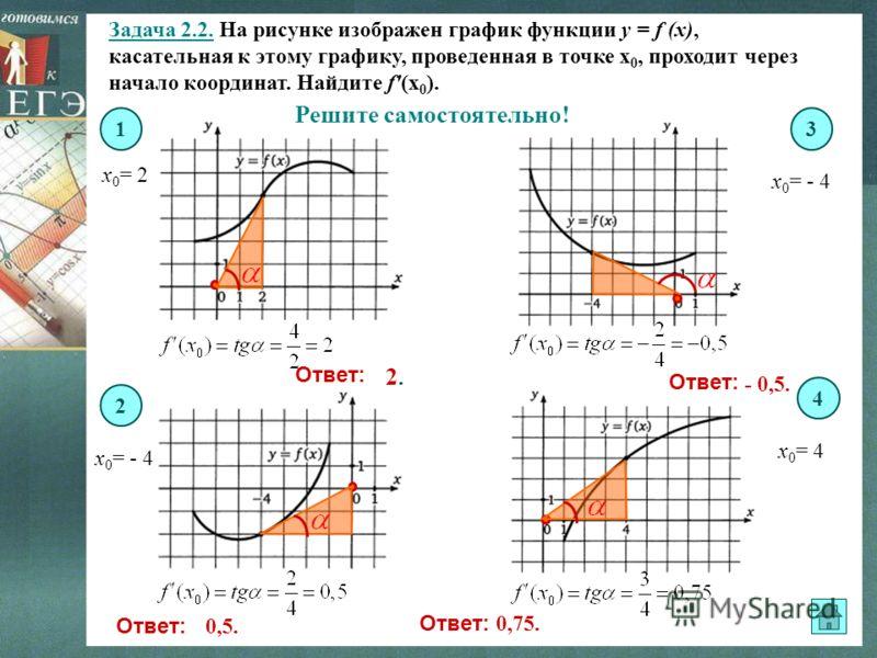 Задача 2.2. На рисунке изображен график функции y = f (x), касательная к этому графику, проведенная в точке х 0, проходит через начало координат. Найдите f'(х 0 ). х 0 = 2 х 0 = - 4 х 0 = 4 13 4 2 Решите самостоятельно! Ответ: 2.2. - 0,5. 0,75. 0,5.