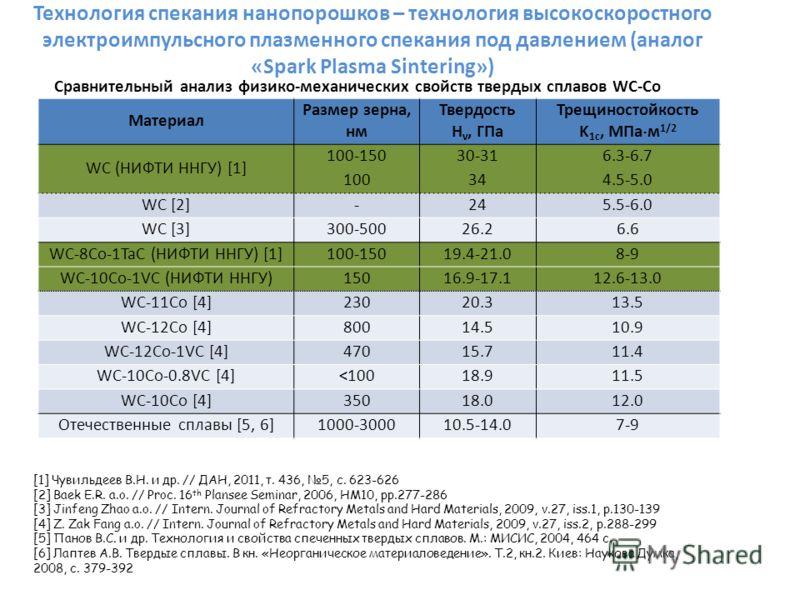 Сравнительный анализ физико-механических свойств твердых сплавов WC-Co Материал Размер зерна, нм Твердость H v, ГПа Трещиностойкость K 1c, МПа м 1/2 WC (НИФТИ ННГУ) [1] 100-15030-316.3-6.7 100344.5-5.0 WC [2]-245.5-6.0 WC [3]300-50026.26.6 WC-8Co-1Ta