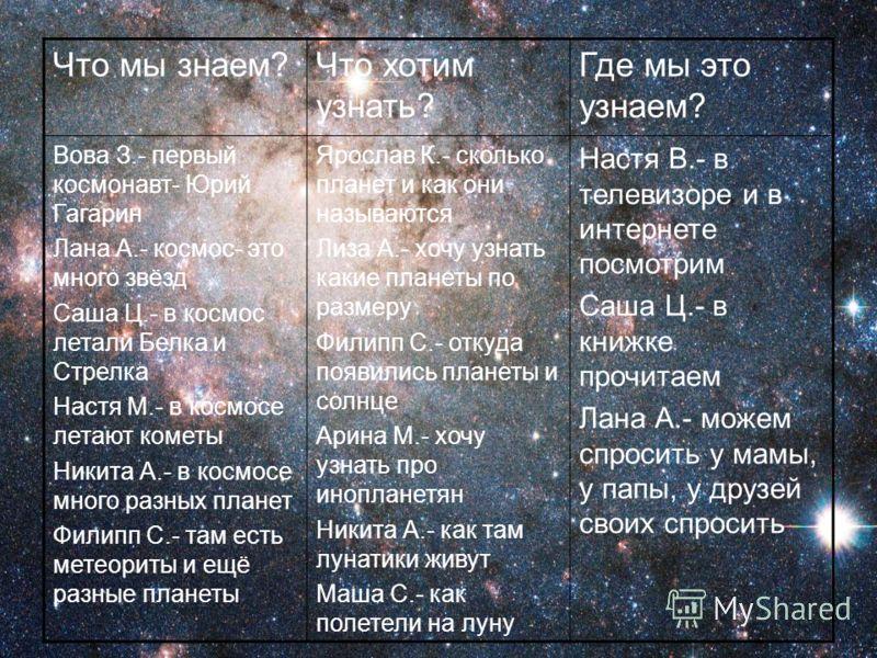 Что мы знаем?Что хотим узнать? Где мы это узнаем? Вова З.- первый космонавт- Юрий Гагарин Лана А.- космос- это много звёзд Саша Ц.- в космос летали Белка и Стрелка Настя М.- в космосе летают кометы Никита А.- в космосе много разных планет Филипп С.-