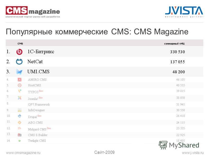 Популярные коммерческие CMS: CMS Magazine Сайт-2009 www.j-vista.ruwww.cmsmagazine.ru