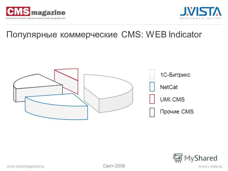 Популярные коммерческие CMS: WEB Indicator 1C-Битрикс NetCat UMI.CMS Прочие CMS Сайт-2009 www.j-vista.ruwww.cmsmagazine.ru