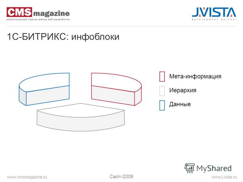 1C-БИТРИКС: инфоблоки Мета-информация Иерархия Данные Сайт-2009 www.j-vista.ruwww.cmsmagazine.ru