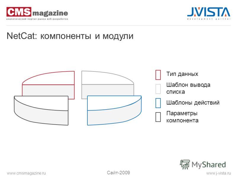 NetCat: компоненты и модули Тип данных Шаблон вывода списка Шаблоны действий Параметры компонента Сайт-2009 www.j-vista.ruwww.cmsmagazine.ru