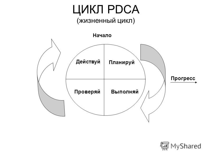 ЦИКЛ PDCA (жизненный цикл) Планируй ВыполняйПроверяй Действуй Начало Прогресс