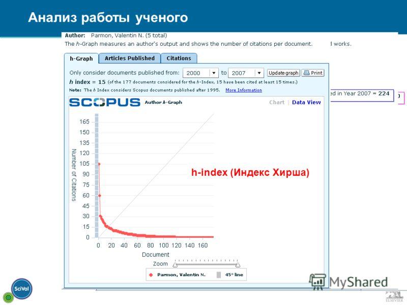 Анализ работы ученого История публикаций Цитирование h-index (Индекс Хирша)