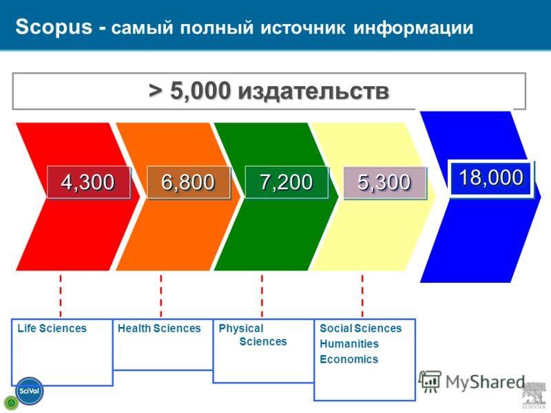 Scopus - самый полный источник информации 5,3005,3007,2007,2006,8006,800 4,300 Life SciencesHealth SciencesPhysical Sciences Social Sciences Humanities Economics > 5,000 издательств 18,00018,000