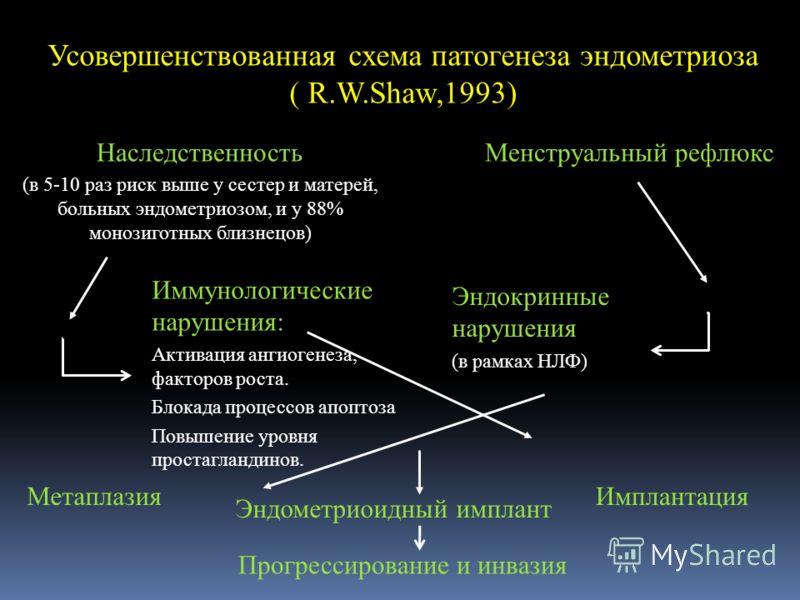 Усовершенствованная схема патогенеза эндометриоза ( R.W.Shaw,1993) Наследственность (в 5-10 раз риск выше у сестер и матерей, больных эндометриозом, и у 88% монозиготных близнецов) Менструальный рефлюкс Иммунологические нарушения: Активация ангиогене