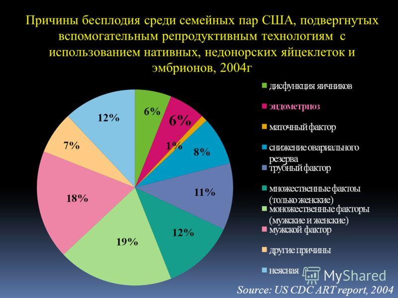 Причины бесплодия среди семейных пар США, подвергнутых вспомогательным репродуктивным технологиям с использованием нативных, недонорских яйцеклеток и эмбрионов, 2004г 6% 1% 8% Source: US CDC ART report, 2004