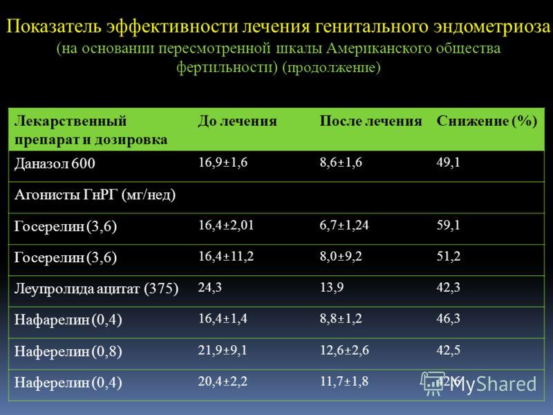 Показатель эффективности лечения генитального эндометриоза (на основании пересмотренной шкалы Американского общества фертильности) (продолжение) Лекарственный препарат и дозировка До леченияПосле леченияСнижение (%) Даназол 600 16,9 1,68,6 1,6 49,1 А
