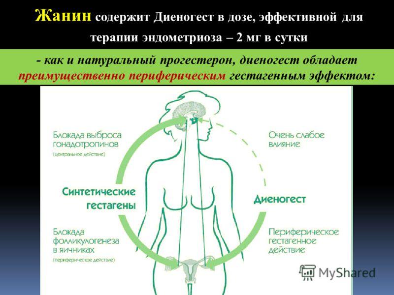 Д.м.н. Марченко Л.А. Жанин содержит Диеногест в дозе, эффективной для терапии эндометриоза – 2 мг в сутки - как и натуральный прогестерон, диеногест обладает преимущественно периферическим гестагенным эффектом: