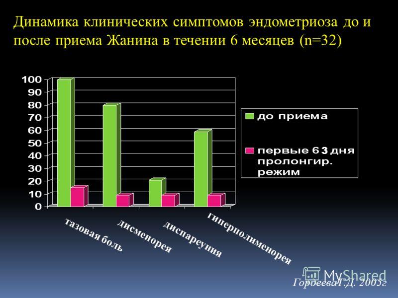 Динамика клинических симптомов эндометриоза до и после приема Жанина в течении 6 месяцев (n=32) тазовая боль дисменорея диспареуния гиперполименорея Гордеева Г.Д. 2005г 3