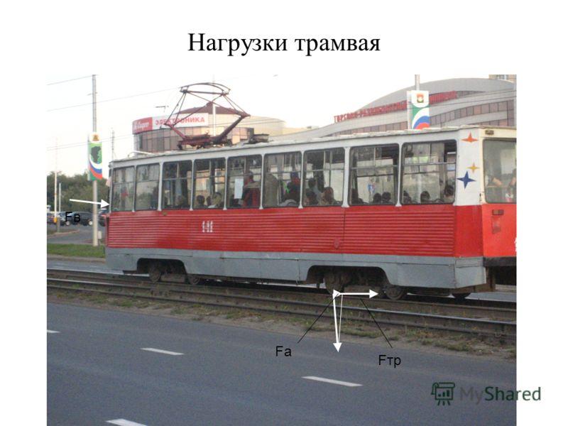 Нагрузки трамвая Fa FтpFтp FвFв
