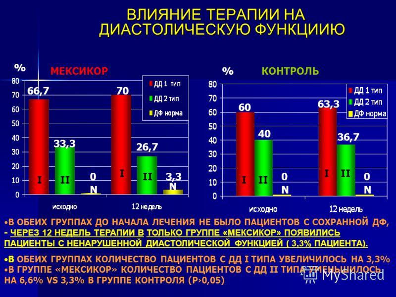 ВЛИЯНИЕ ТЕРАПИИ НА ДИАСТОЛИЧЕСКУЮ ФУНКЦИИЮ ВЛИЯНИЕ ТЕРАПИИ НА ДИАСТОЛИЧЕСКУЮ ФУНКЦИИЮ 66,7 0 33,3 70 % 26,7 3,3 % III N 60 40 63,3 36,7 NN 00 МЕКСИКОРКОНТРОЛЬ I I II N I В ОБЕИХ ГРУППАХ ДО НАЧАЛА ЛЕЧЕНИЯ НЕ БЫЛО ПАЦИЕНТОВ С СОХРАННОЙ ДФ, - ЧЕРЕЗ 12 Н