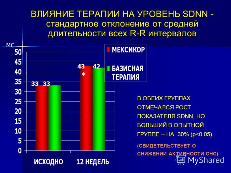 ВЛИЯНИЕ ТЕРАПИИ НА УРОВЕНЬ SDNN - стандартное отклонение от средней длительности всех R-R интервалов В ОБЕИХ ГРУППАХ ОТМЕЧАЛСЯ РОСТ ПОКАЗАТЕЛЯ SDNN, НО БОЛЬШИЙ В ОПЫТНОЙ ГРУППЕ – НА 30% (p
