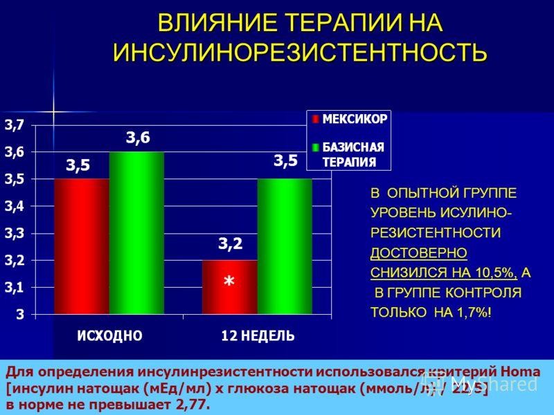 ВЛИЯНИЕ ТЕРАПИИ НА ИНСУЛИНОРЕЗИСТЕНТНОСТЬ 3,5 3,6 3,2 3,5 В ОПЫТНОЙ ГРУППЕ УРОВЕНЬ ИСУЛИНО- РЕЗИСТЕНТНОСТИ ДОСТОВЕРНО СНИЗИЛСЯ НА 10,5%, А В ГРУППЕ КОНТРОЛЯ ТОЛЬКО НА 1,7%! Для определения инсулинрезистентности использовался критерий Ноmа [инсулин на