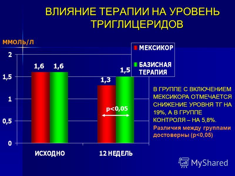 ВЛИЯНИЕ ТЕРАПИИ НА УРОВЕНЬ ТРИГЛИЦЕРИДОВ ВЛИЯНИЕ ТЕРАПИИ НА УРОВЕНЬ ТРИГЛИЦЕРИДОВ В ГРУППЕ С ВКЛЮЧЕНИЕМ МЕКСИКОРА ОТМЕЧАЕТСЯ СНИЖЕНИЕ УРОВНЯ ТГ НА 19%, А В ГРУППЕ КОНТРОЛЯ – НА 5,8%. Различия между группами достоверны (р
