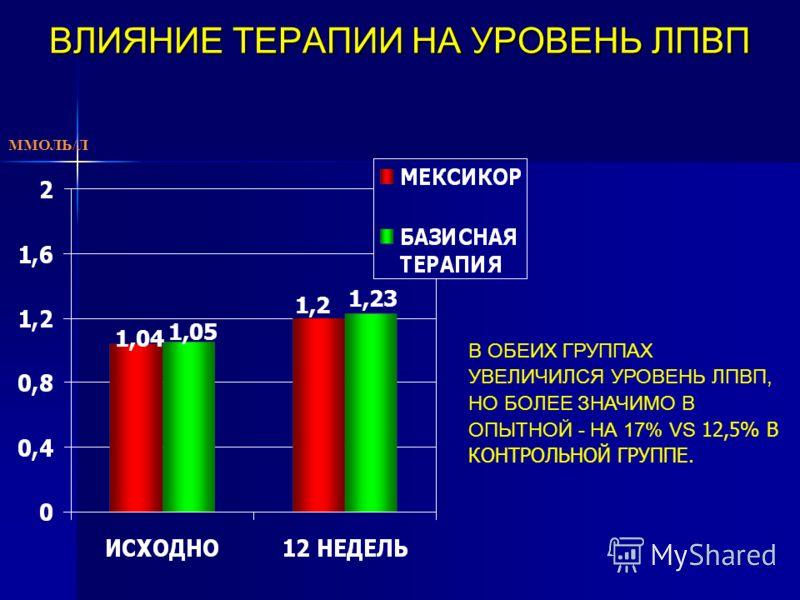 ВЛИЯНИЕ ТЕРАПИИ НА УРОВЕНЬ ЛПВП В ОБЕИХ ГРУППАХ УВЕЛИЧИЛСЯ УРОВЕНЬ ЛПВП, НО БОЛЕЕ ЗНАЧИМО В ОПЫТНОЙ - НА 17% VS 12,5% В КОНТРОЛЬНОЙ ГРУППЕ. ММОЛЬ/Л 1,04 1,05 1,2 1,23
