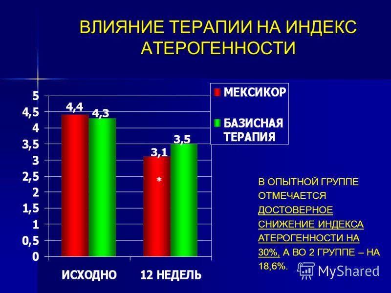 ВЛИЯНИЕ ТЕРАПИИ НА ИНДЕКС АТЕРОГЕННОСТИ В ОПЫТНОЙ ГРУППЕ ОТМЕЧАЕТСЯ ДОСТОВЕРНОЕ СНИЖЕНИЕ ИНДЕКСА АТЕРОГЕННОСТИ НА 30%, А ВО 2 ГРУППЕ – НА 18,6%. 4,4 4,3 3,1 3,5 *