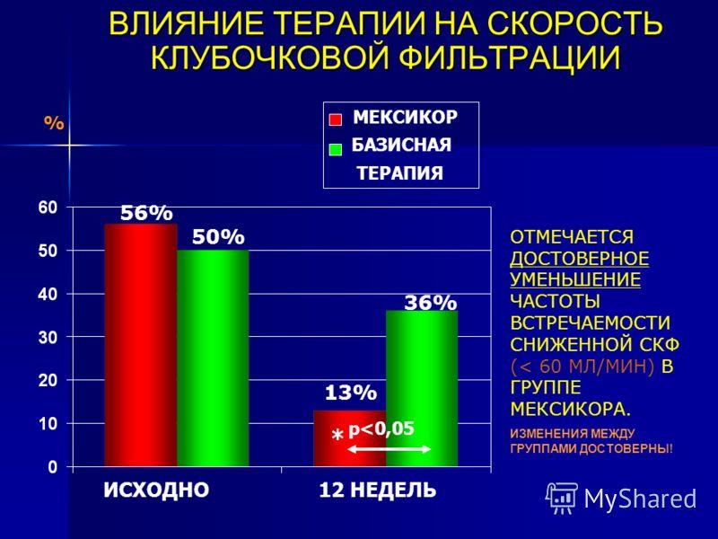 ВЛИЯНИЕ ТЕРАПИИ НА СКОРОСТЬ КЛУБОЧКОВОЙ ФИЛЬТРАЦИИ 50% 56% 13% 36% ОТМЕЧАЕТСЯ ДОСТОВЕРНОЕ УМЕНЬШЕНИЕ ЧАСТОТЫ ВСТРЕЧАЕМОСТИ СНИЖЕННОЙ СКФ (< 60 МЛ/МИН) В ГРУППЕ МЕКСИКОРА. ИЗМЕНЕНИЯ МЕЖДУ ГРУППАМИ ДОСТОВЕРНЫ! % МЕКСИКОР БАЗИСНАЯ ТЕРАПИЯ ИСХОДНО12 НЕДЕ