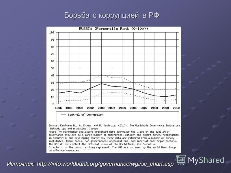 Борьба с коррупцией в РФ Источник: http://info.worldbank.org/governance/wgi/sc_chart.asp