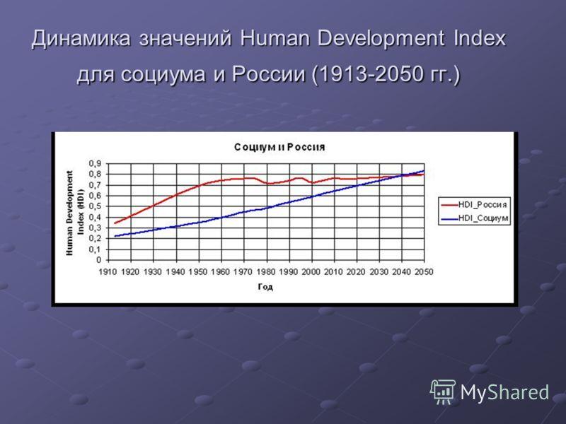 Динамика значений Human Development Index для социума и России (1913-2050 гг.)