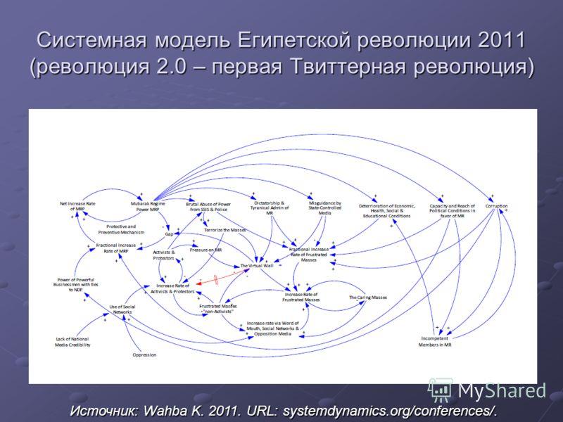Системная модель Египетской революции 2011 (революция 2.0 – первая Твиттерная революция) Источник: Wahba K. 2011. URL: systemdynamics.org/conferences/.