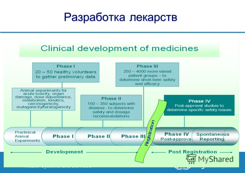 Health Systems and Services 8 |8 | Разработка лекарств