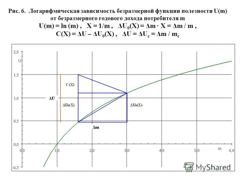 24 Рис. 6. Логарифмическая зависимость безразмерной функции полезности U(m) от безразмерного годового дохода потребителя m U(m) = ln (m), X = 1/m, ΔU 0 (X) = Δm · X = Δm / m, C(X) = ΔU – ΔU 0 (X), ΔU = ΔU c = Δm / m c