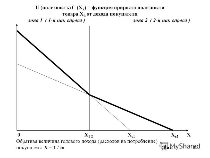 30 U (полезность) C (X k ) = функция прироста полезности товара X k от дохода покупателя зона 1 ( 1-й пик спроса )зона 2 ( 2-й пик спроса ) 0 X 1-2 X c1 X c2 X Обратная величина годового дохода (расходов на потребление) покупателя X = 1 / m Рис. 7