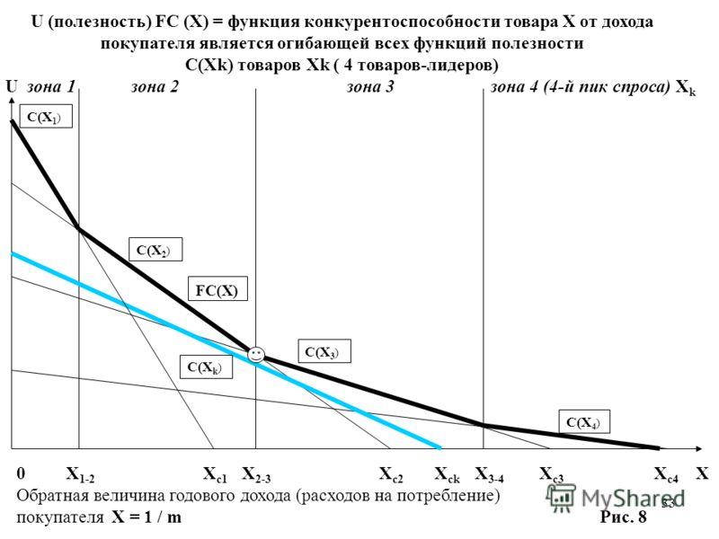 33 FC(X) C(X 3 ) C(X 4 ) C(X 2 ) C(X 1 ) C(X k ) U (полезность) FC (X) = функция конкурентоспособности товара X от дохода покупателя является огибающей всех функций полезности С(Xk) товаров Xk ( 4 товаров-лидеров) U зона 1зона 2зона 3 зона 4 (4-й пик