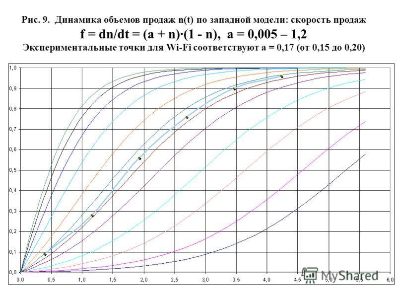 41 Рис. 9. Динамика объемов продаж n(t) по западной модели: скорость продаж f = dn/dt = (a + n)·(1 - n), a = 0,005 – 1,2 Экспериментальные точки для Wi-Fi соответствуют a = 0,17 (от 0,15 до 0,20)