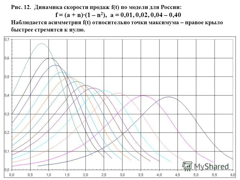 50 Рис. 12. Динамика скорости продаж f(t) по модели для России: f = (a + n)·(1 – n 2 ), a = 0,01, 0,02, 0,04 – 0,40 Наблюдается асимметрия f(t) относительно точки максимума – правое крыло быстрее стремится к нулю.