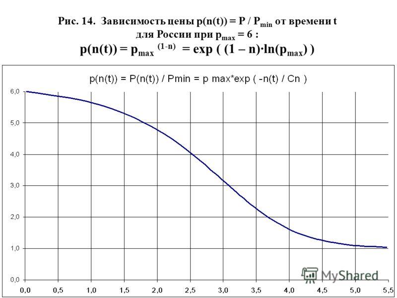 57 Рис. 14. Зависимость цены p(n(t)) = P / P min от времени t для России при p max = 6 : p(n(t)) = p max (1-n) = exp ( (1 – n)·ln(p max ) )