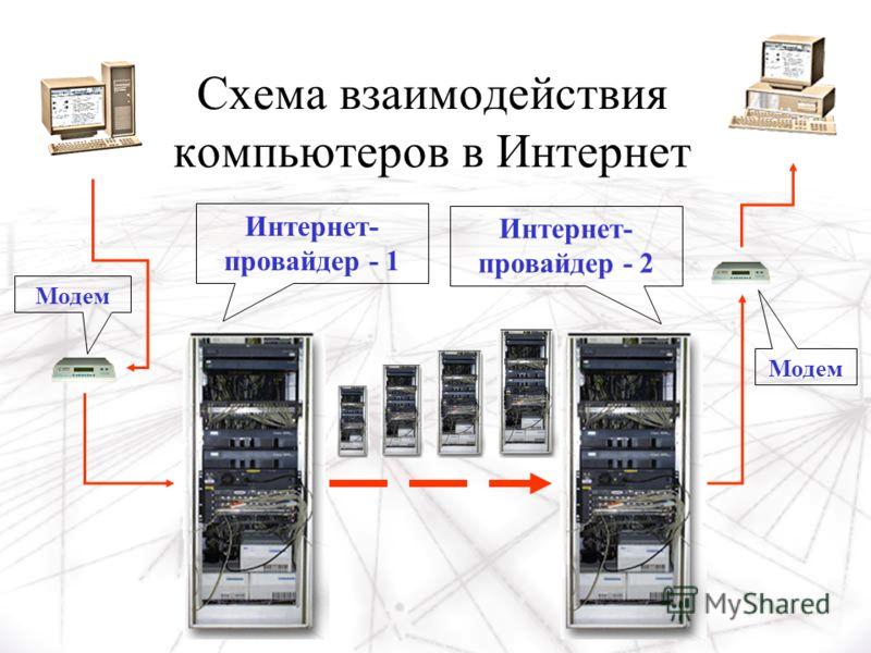 Схема взаимодействия компьютеров в Интернет Интернет- провайдер - 1 Интернет- провайдер - 2 Модем