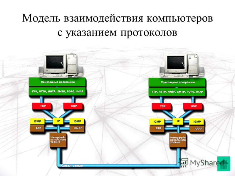 Модель взаимодействия компьютеров с указанием протоколов