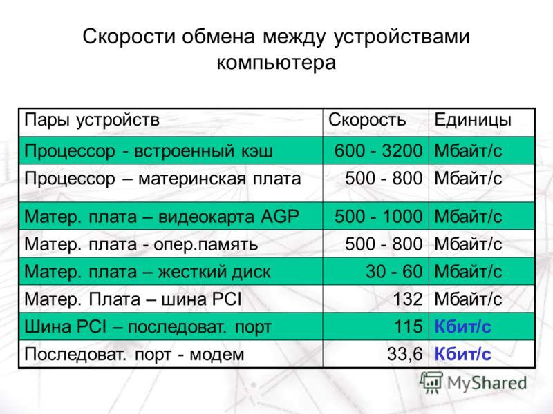 Скорости обмена между устройствами компьютера Кбит/с33,6Последоват. порт - модем Кбит/с115Шина PCI – последоват. порт Мбайт/с132Матер. Плата – шина PCI Мбайт/с30 - 60Матер. плата – жесткий диск Мбайт/с500 - 800Матер. плата - опер.память Мбайт/с500 -