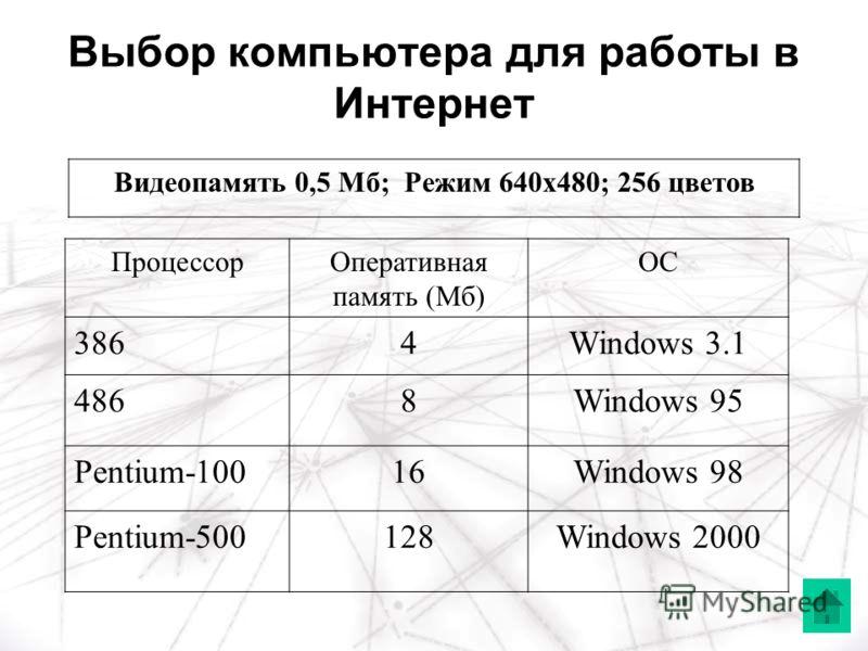 Выбор компьютера для работы в Интернет ПроцессорОперативная память (Мб) ОС 3864Windows 3.1 4868Windows 95 Pentium-10016Windows 98 Pentium-500128Windows 2000 Видеопамять 0,5 Мб; Режим 640х480; 256 цветов