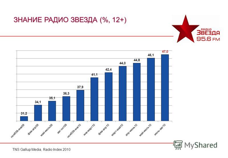 ЗНАНИЕ РАДИО ЗВЕЗДА (%, 12+) TNS Gallup Media, Radio Index 2010