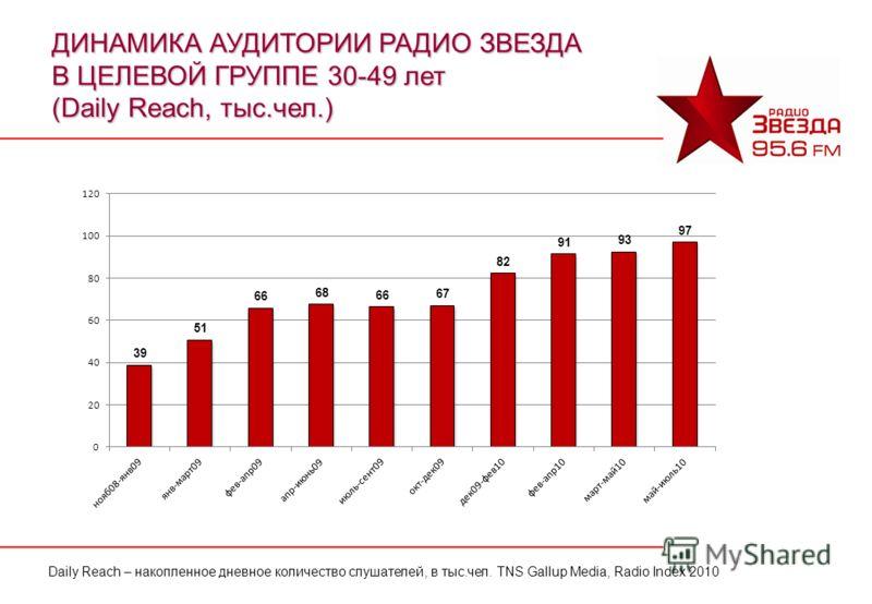 Daily Reach – накопленное дневное количество слушателей, в тыс.чел. TNS Gallup Media, Radio Index 2010 ДИНАМИКА АУДИТОРИИ РАДИО ЗВЕЗДА В ЦЕЛЕВОЙ ГРУППЕ 30-49 лет (Daily Reach, тыс.чел.)
