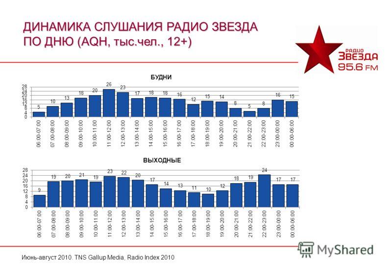 Июнь-август 2010. TNS Gallup Media, Radio Index 2010 ДИНАМИКА СЛУШАНИЯ РАДИО ЗВЕЗДА ПО ДНЮ (AQH, тыс.чел., 12+)